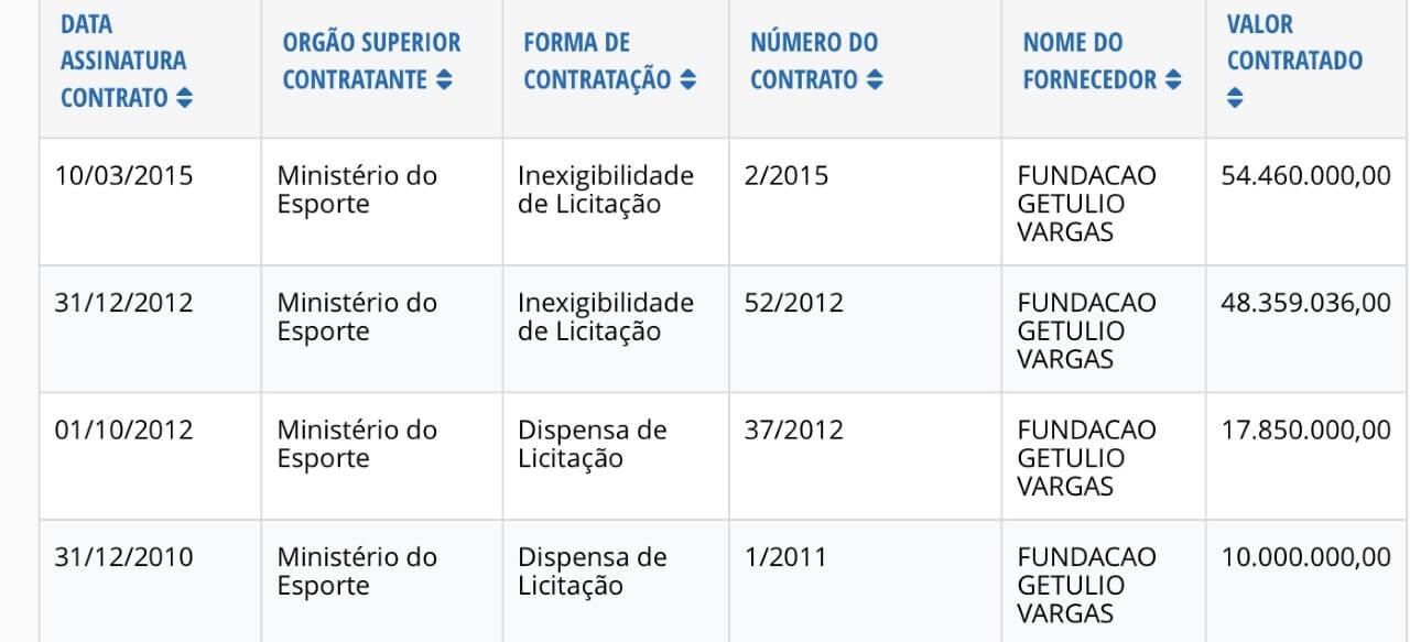 048830f31 Todos esses convênios feitos sem licitação entre dezembro de 2010 e março  de 2015. No de maior valor